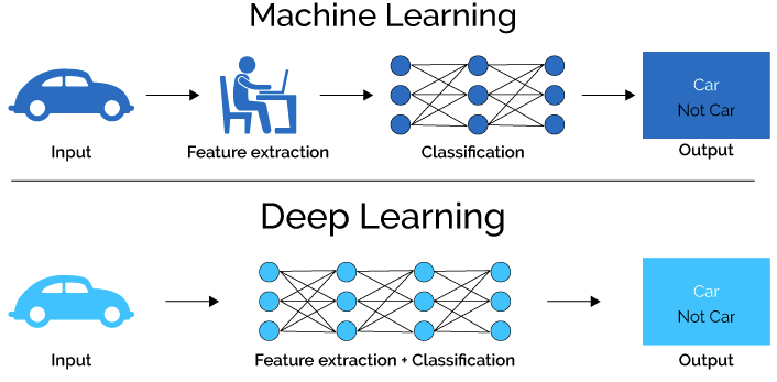 Deep learning vs. machine learning: Understanding the differences