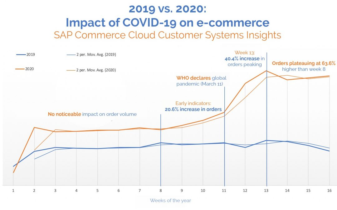 How COVID-19 Accelerated E-Commerce Growth from '4 To 6 Years'