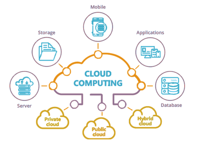 Cloud Computing and Everything you need to know