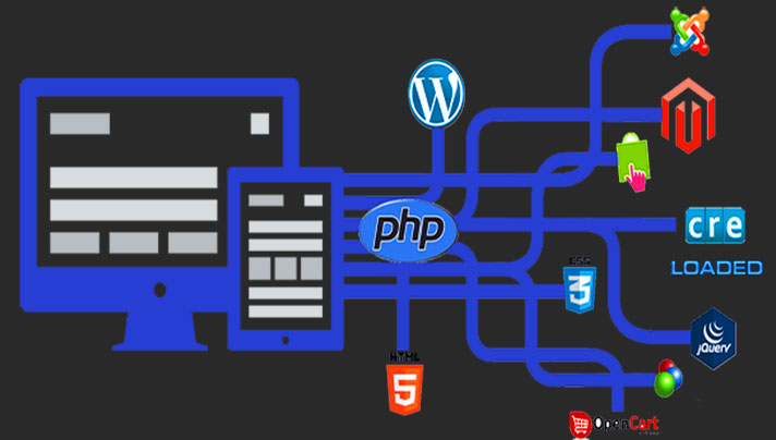 PHP Development trend to learn in 2021
